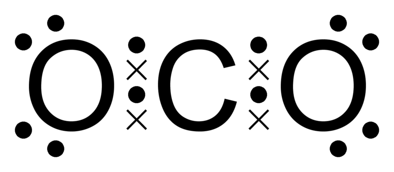 Carbon dioxide octet dot cross