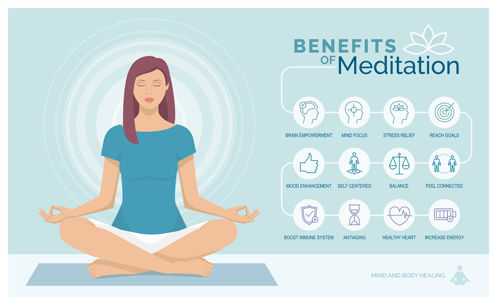 Meditation health benefits for body, mind and emotions(elenabsl)S