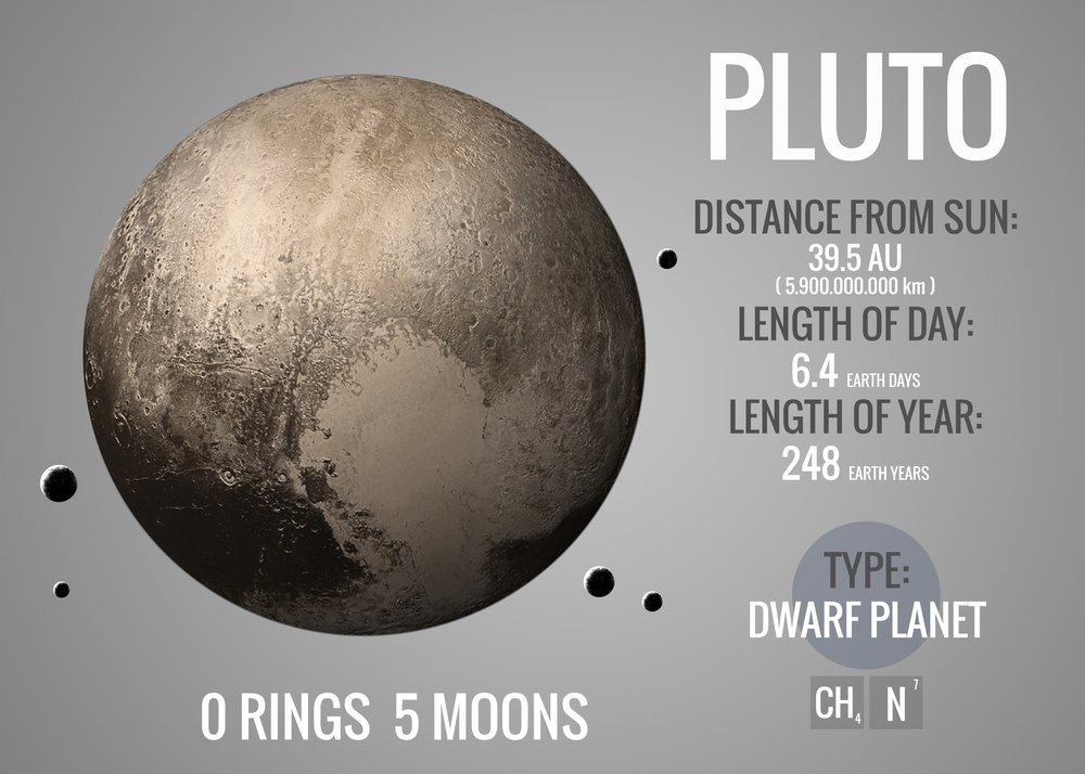 Pluto - Infographic image presents one of the solar system planet(Vadim Sadovski)s