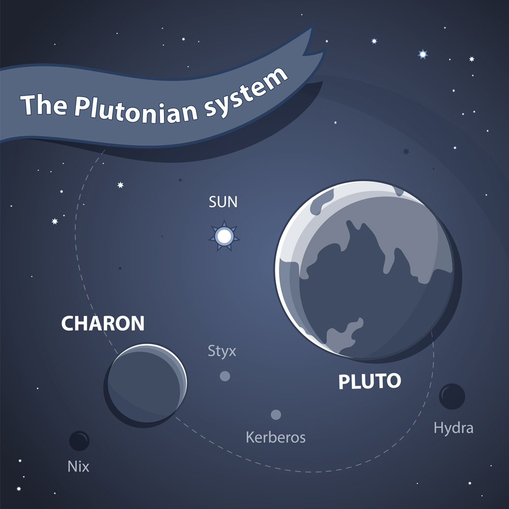Pluto System. Space Background with Planets, Orbits and Stars(SiAna)s
