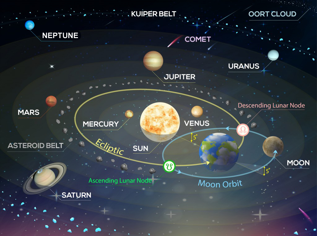 Solar system. Vector illustration of the Sun, Moon and planets Mercury, Venus, Mars, Jupiter, Saturn, Uranus, Neptune(Devotion)S