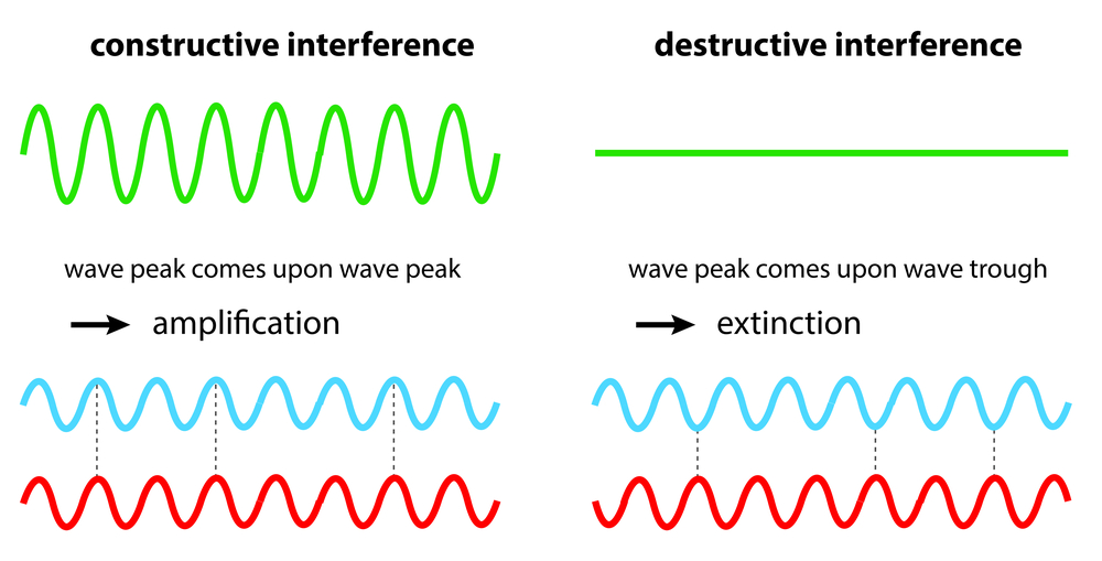 constructive and destructive interference of waves(magnetix)s