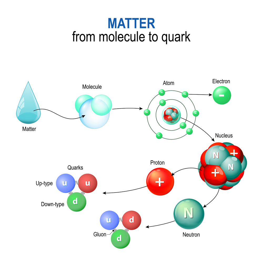 matter from molecule to quark. For example of a water molecules(Designua)S