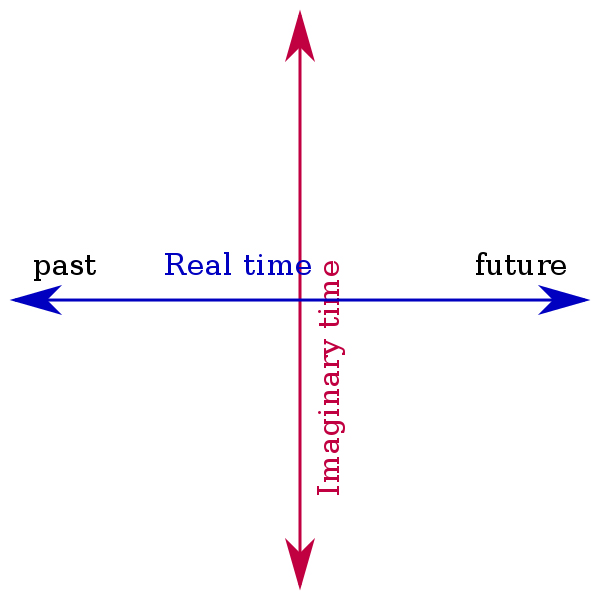 Mathematically, imaginary time is simply a line perpendicular to the time axis