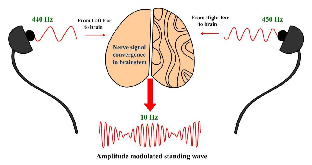 Formation of binaural beat