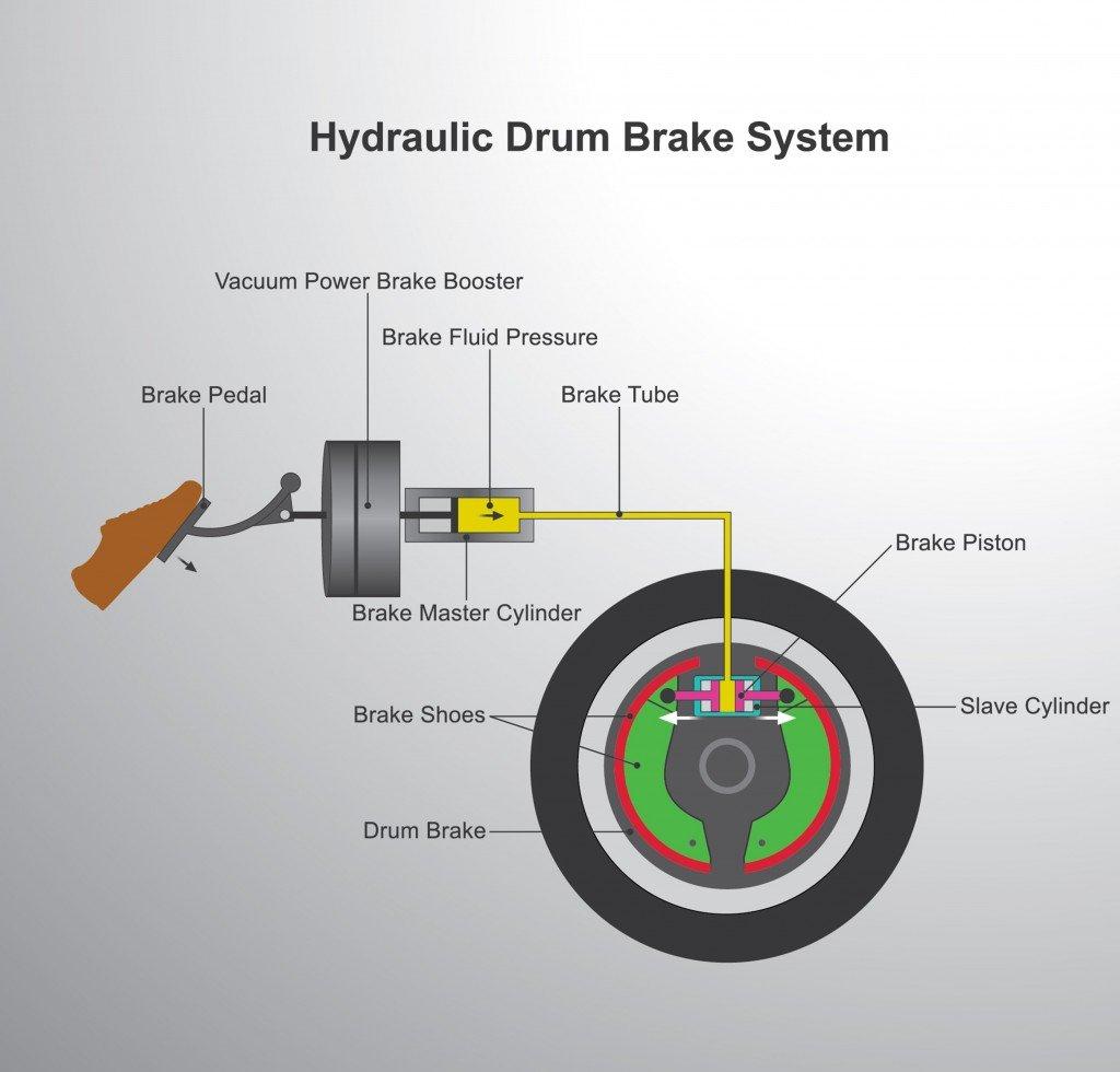 Brake system disc brake (Studio BKK)s