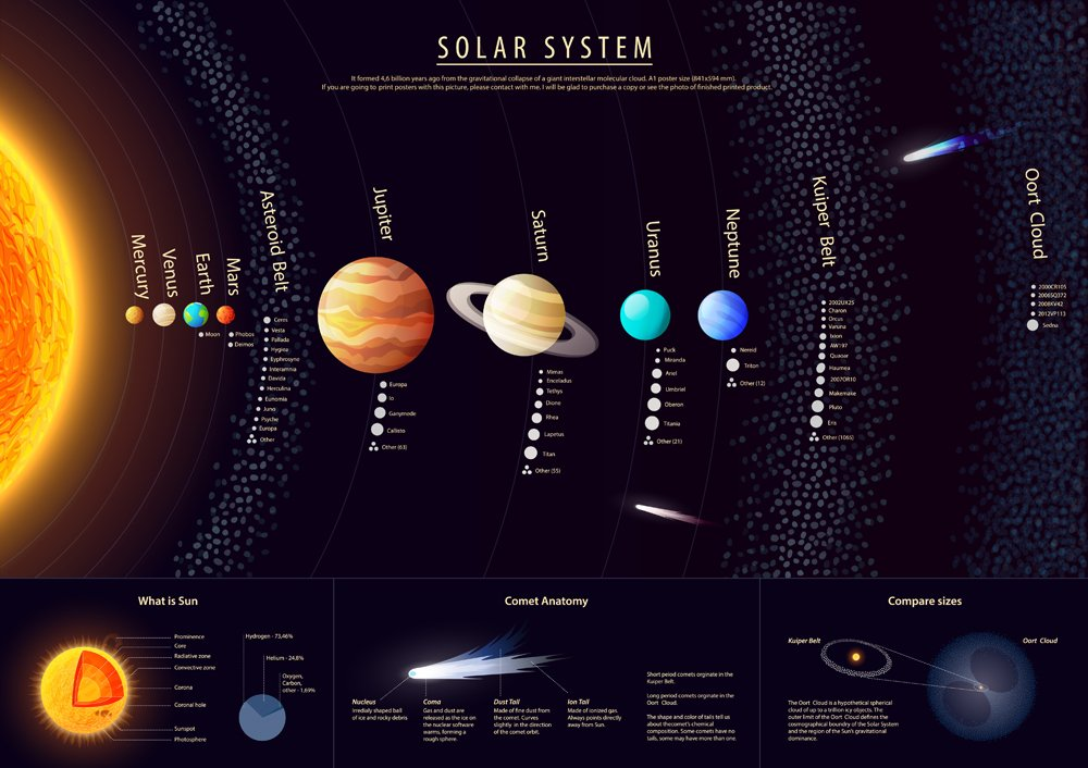 High detailed Solar system poster with scientific information, vector(shooarts)S