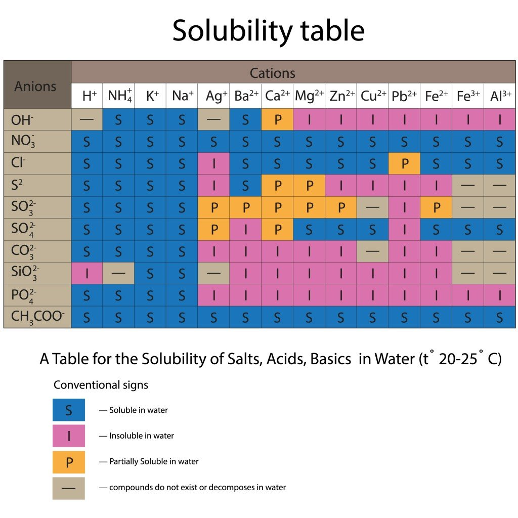 Solubility table(yaruna)S