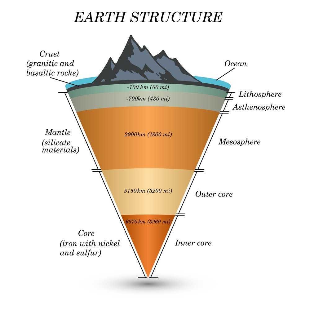 The structure of earth in cross section, the layers of the core, mantle, asthenosphere, lithosphere, mesosphere(Ellen Bronstayn)s (1)