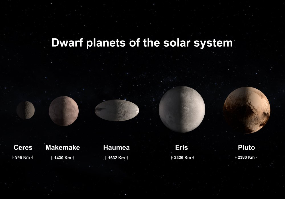 dwarf planets of the solar system with correct size comparison(Diego Barucco)s