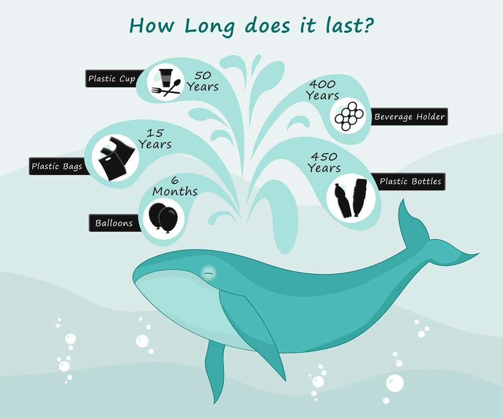 how much time it takes to decompose garbage(Julia_Orlova)s