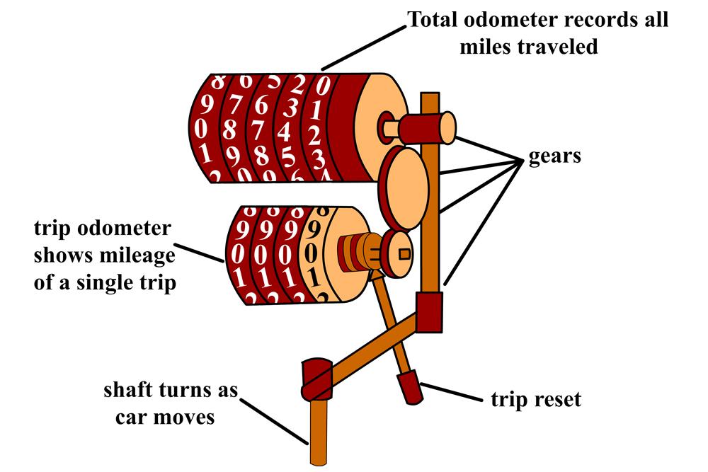 hows odometer work