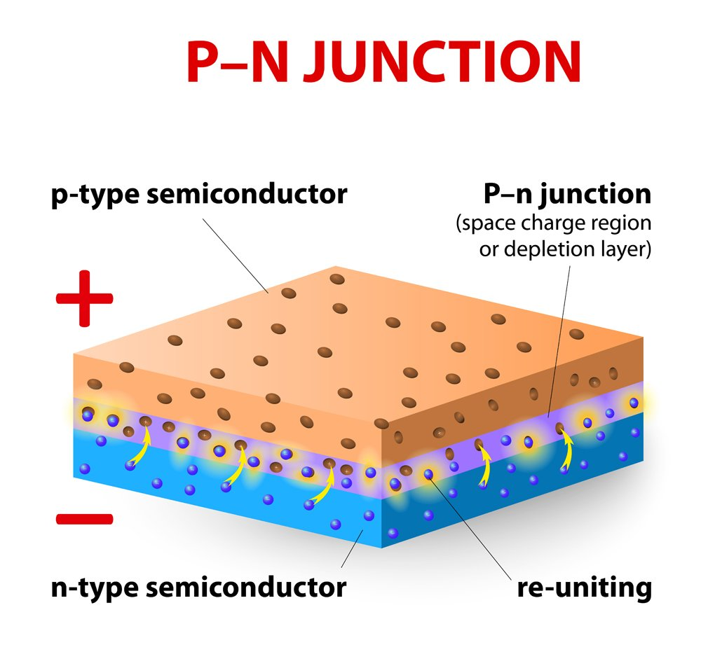 p-n junction(Designua)s
