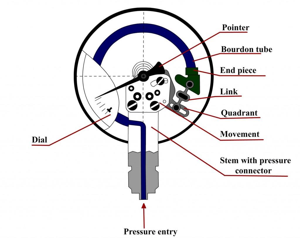 C-type Bourdon gauge tube