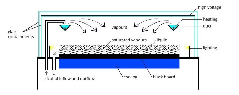 Diagram of a continuous operation cloud chamber