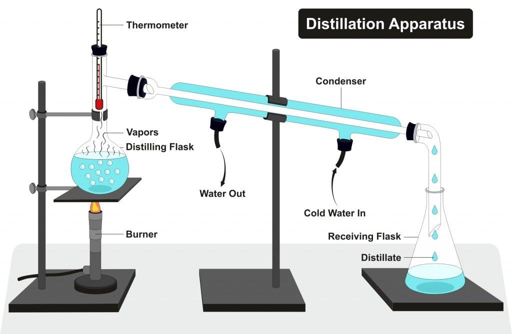 Distillation Apparatus Diagram(udaix)S