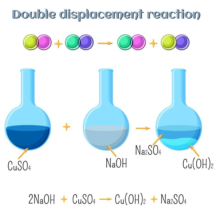 Double displacement reaction - sodium hydroxide and copper sulfate(Inna Bigun)s