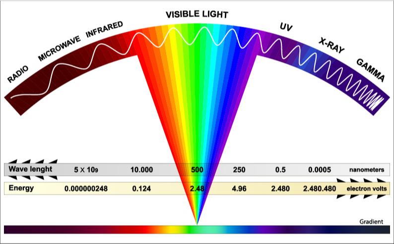High Energy Spectrum(Fouad A. Saad)s