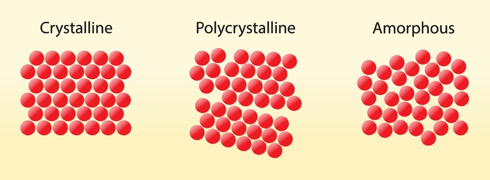 The Solid State of Matter, crystalline polycrystalline amorphous diagram, Crystal structure(Nasky)s