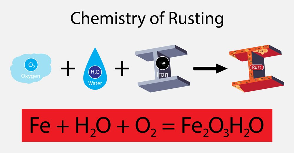 The chemical reaction of rust, Rust is the common name for iron oxide(Nasky)s