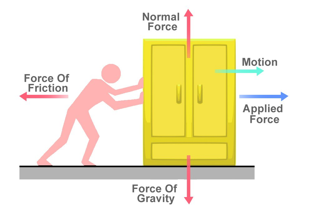 Friction explanation,force