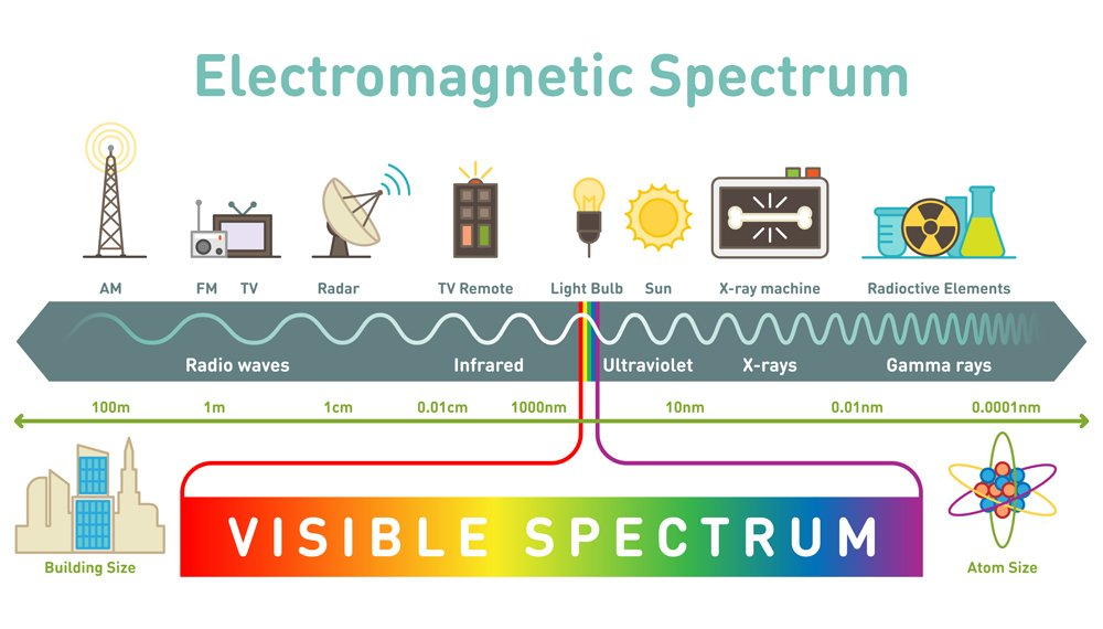Electromagnetic spectrum diagram(VectorMine)s