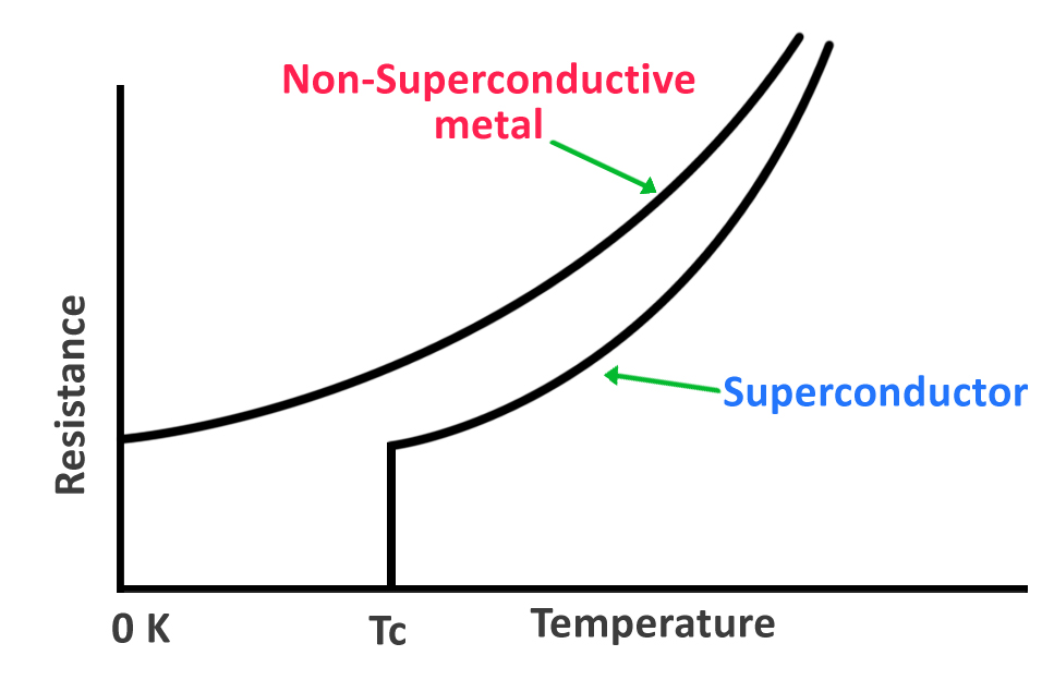 Relation between resistance & temperature of a regular conductor and a superconductor.