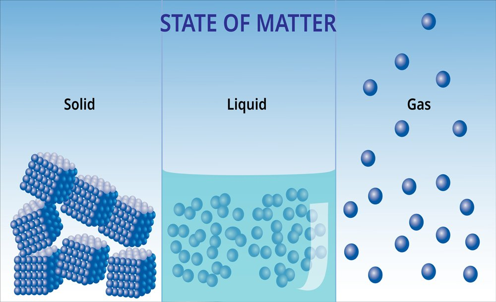 States of matter and molecular form(Akarat Phasura)s