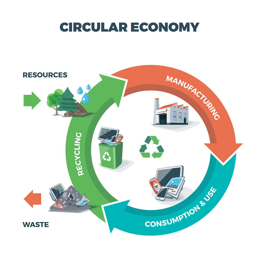 circular economy showing product and material flow(petovarga)s
