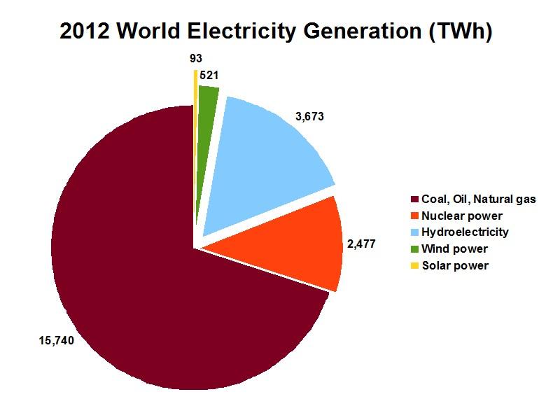 World Electricity Generation Pie Chart