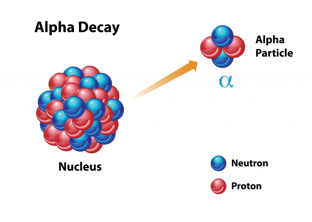 Alpha Decay diagram featuring an unstable nucleus with neutron and proton(OSweetNature)S