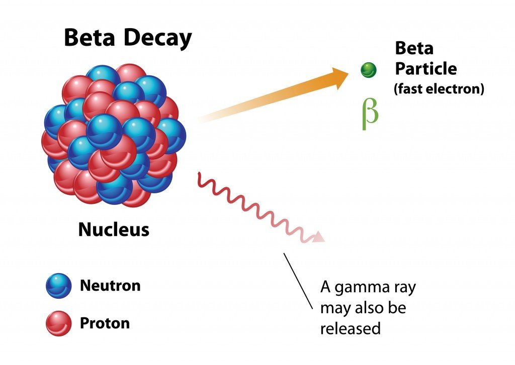 Beta decay, nuclear energy diagram showing radiation release(OSweetNature)s