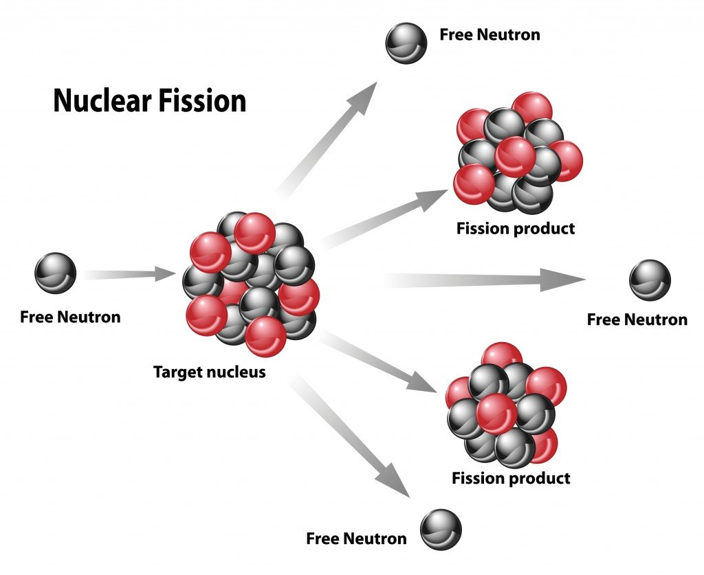 Nuclear energy diagram of nuclear fission reaction(OSweetNature)s