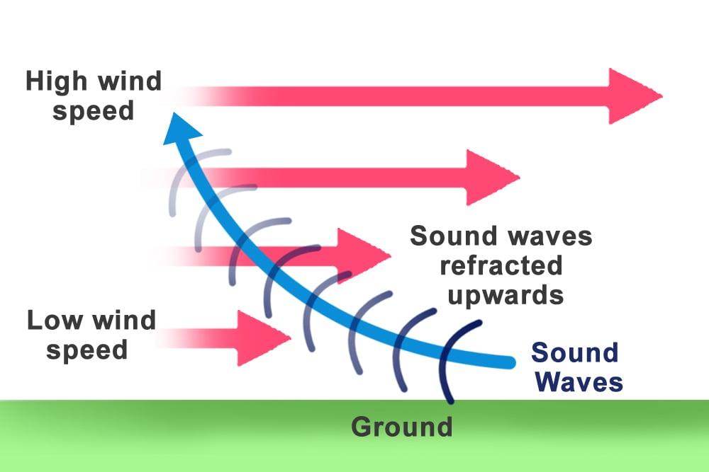 Sound Waves upward wind speed