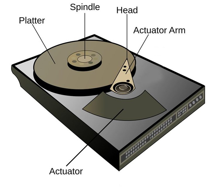 hard-disk-work