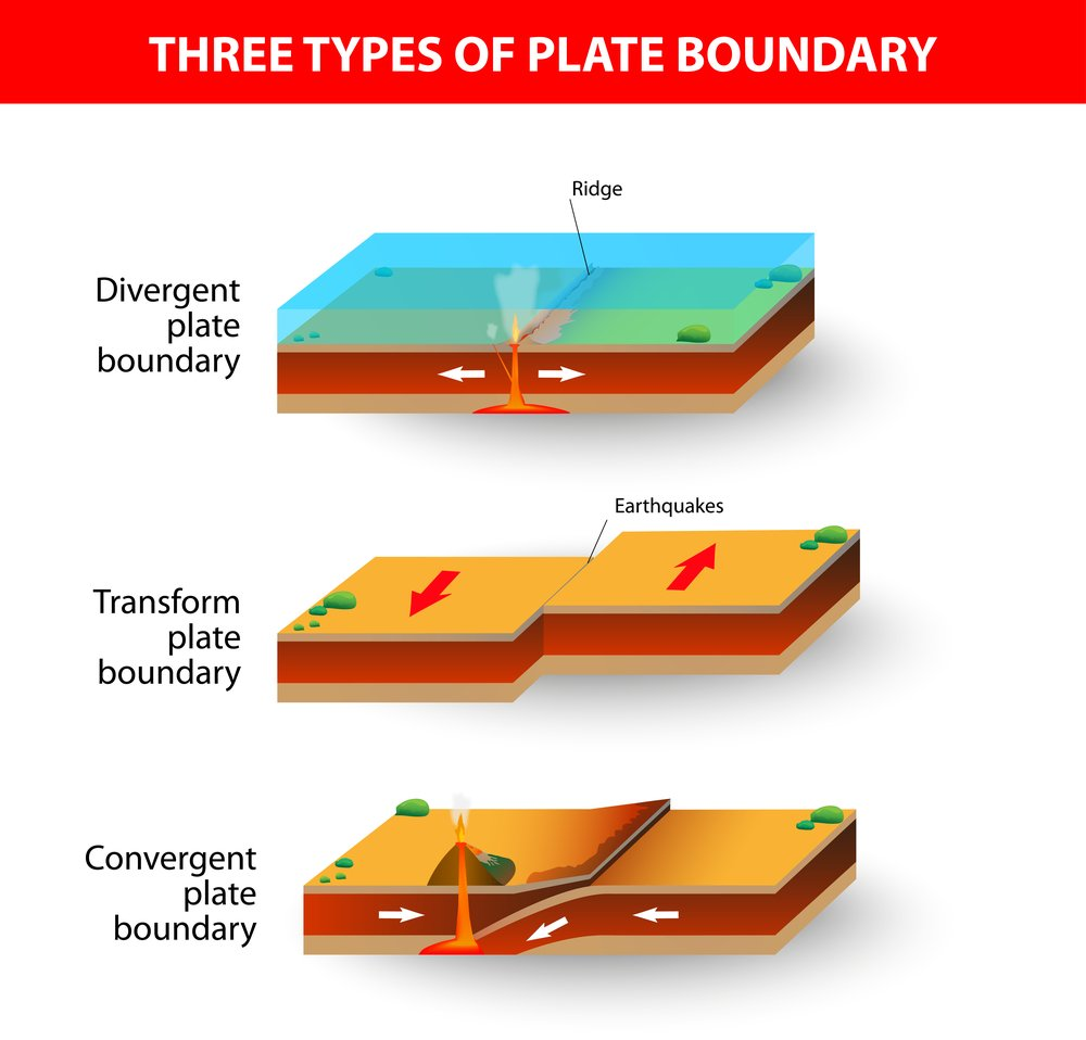 A cross section illustrating the main types of tectonic plate boundaries(Designua)s