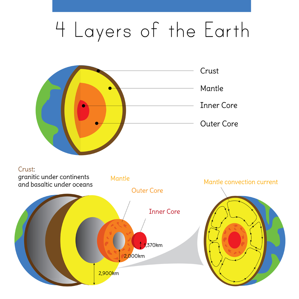 A diagram of the layers of Earth in spherical form from crust to inner core(Jakinnboaz)s