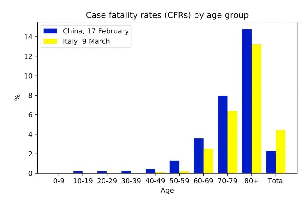CFR in China vs CFR in Italy