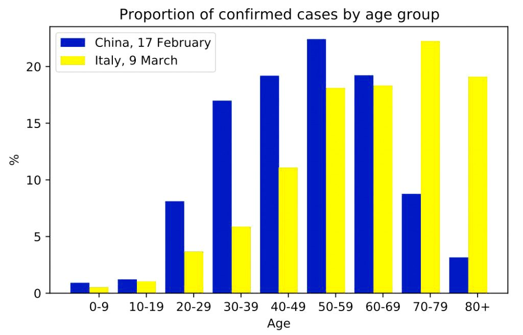 Confirmed COVID-19 cases in China vs Italy