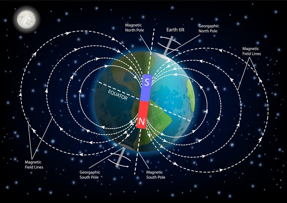 Earth magnetic field or geomagnetic field diagram(Siberian Art)s