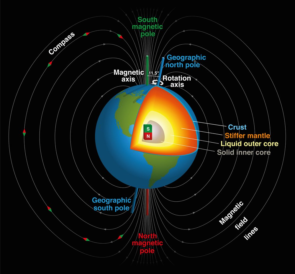 Earth's magnetic field, geographic and magnetic north and south pole(Peter Hermes Furian)s