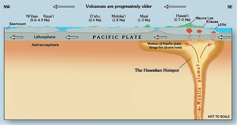 Hawaii hotspot cross-sectional diagram