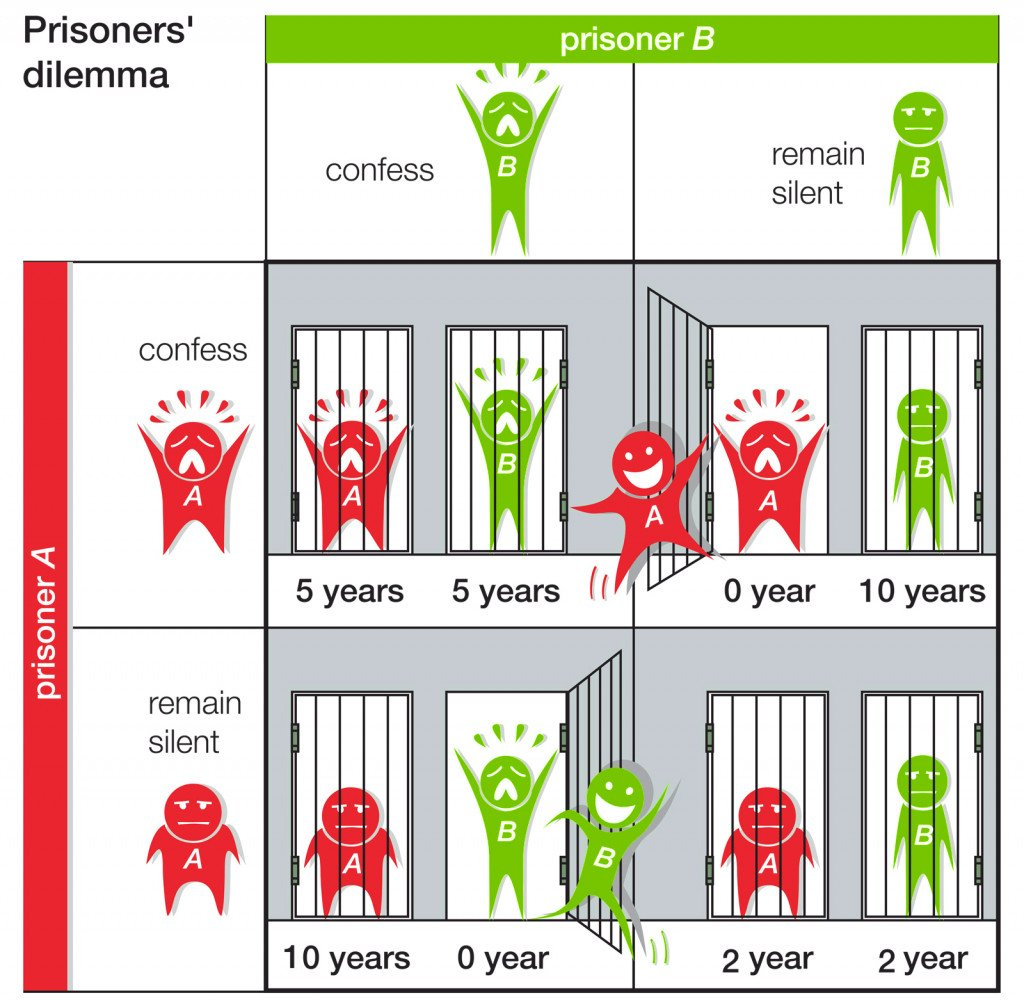 dilemma prisoners participants game theory communication strategy