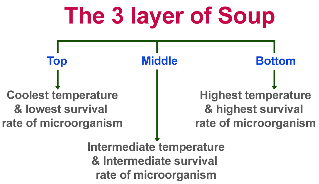 the 3 layers of soup