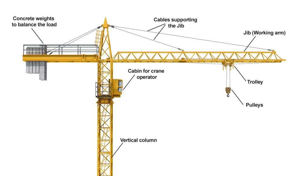 Components of a tower crane