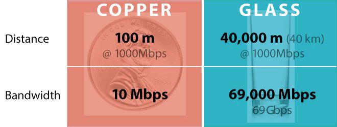 Copper vs glass