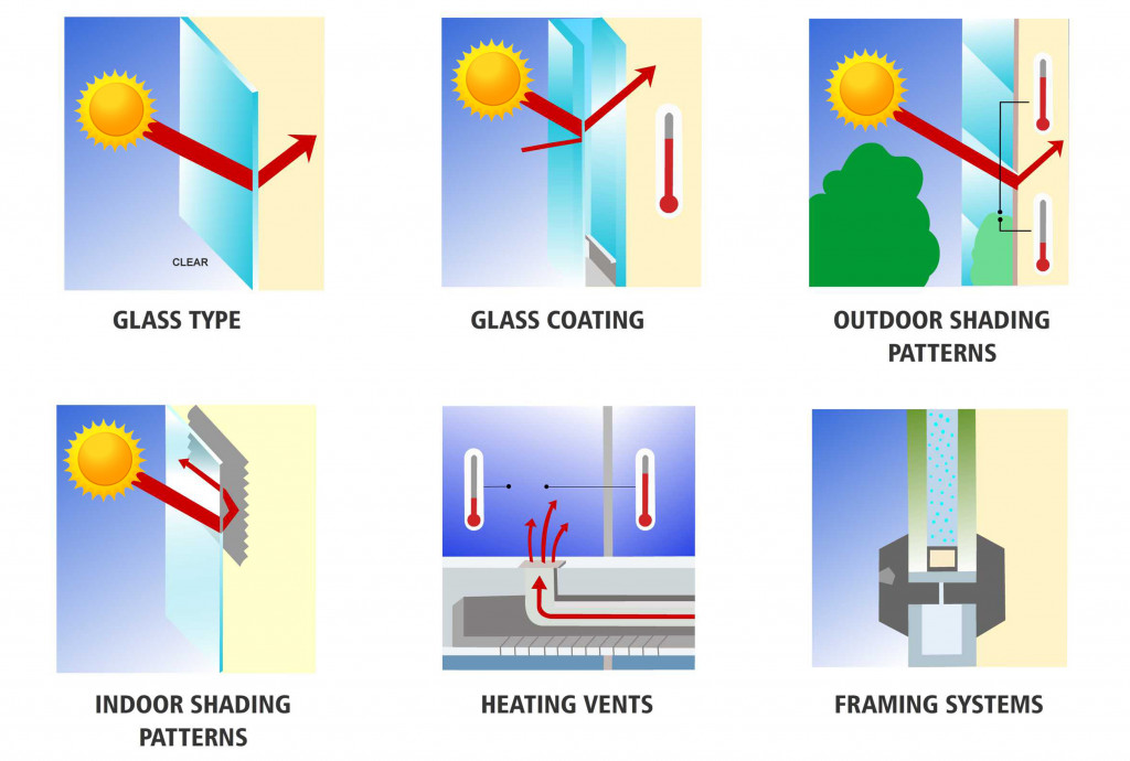 Several factors affecting thermal stress