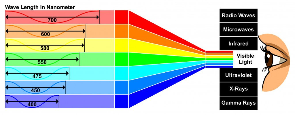 Vector Visible Light with wave length difference between spectra colors which give different properties human eye can see white color spectrum which composed of all colors of rainbow(udaix)s