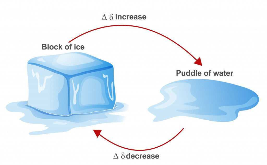 Illustration of the Second Law of Thermodynamics in the process of melting and formation of ice.
