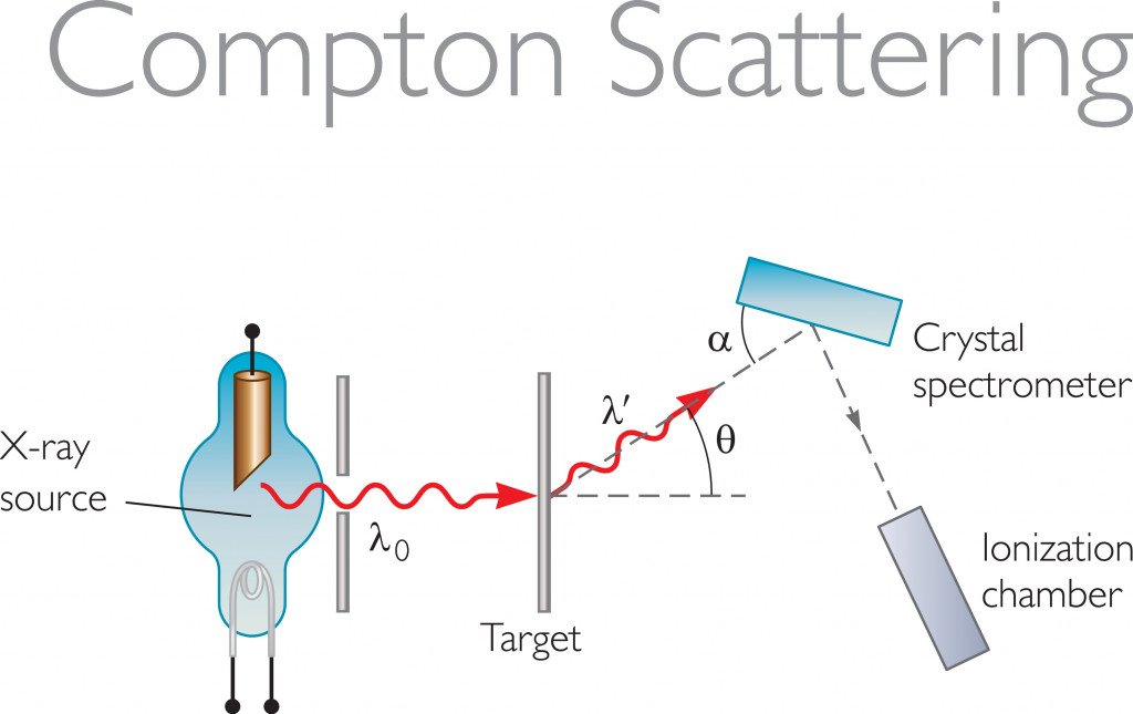 Schematic Diagram of Compton Scattering(DKN0049)s